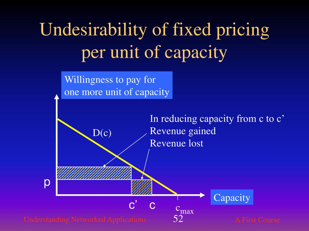 Undesirability of fixed pricing per unit of capacity