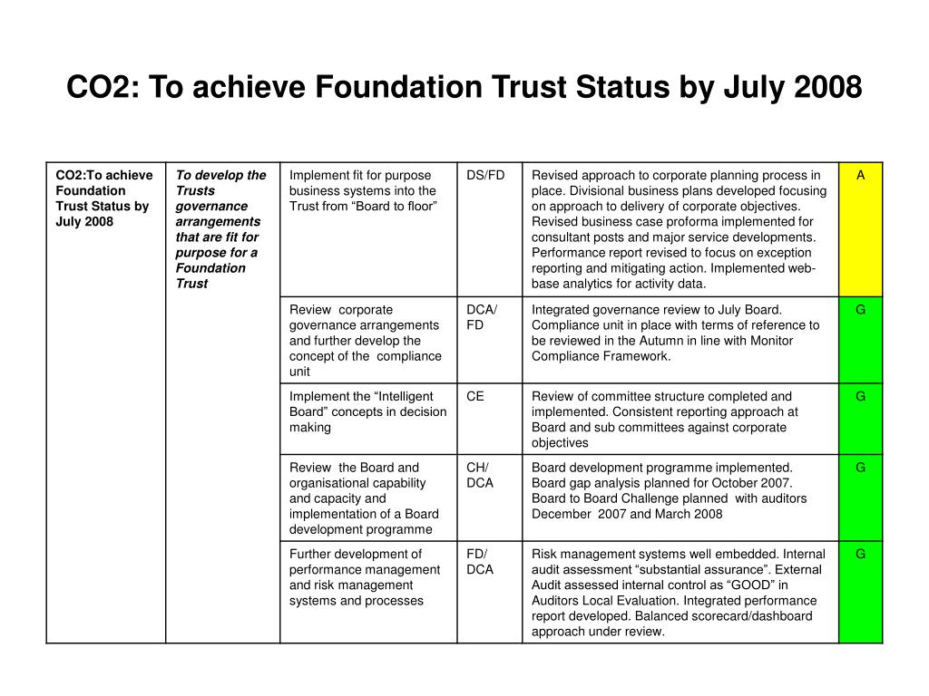 CO2: To achieve Foundation Trust Status by July 2008