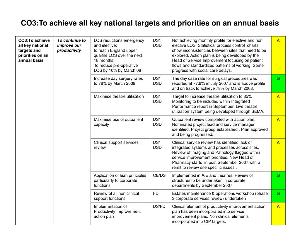 CO3:To achieve all key national targets and priorities on an annual basis