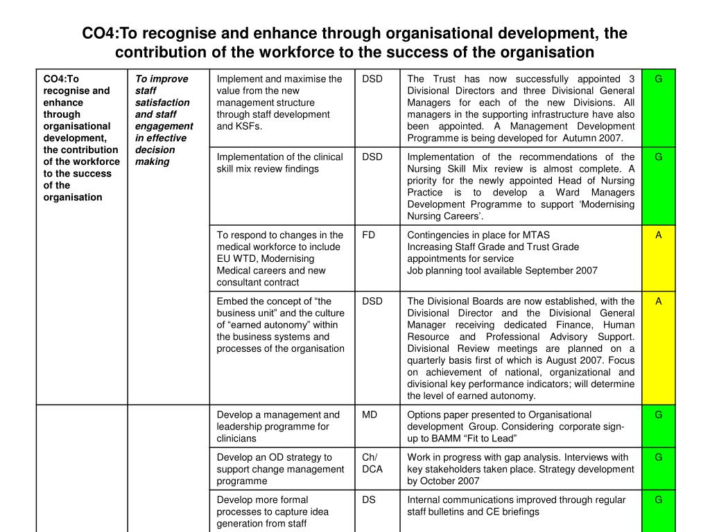 CO4:To recognise and enhance through organisational development, the contribution of the workforce to the success of the organisation