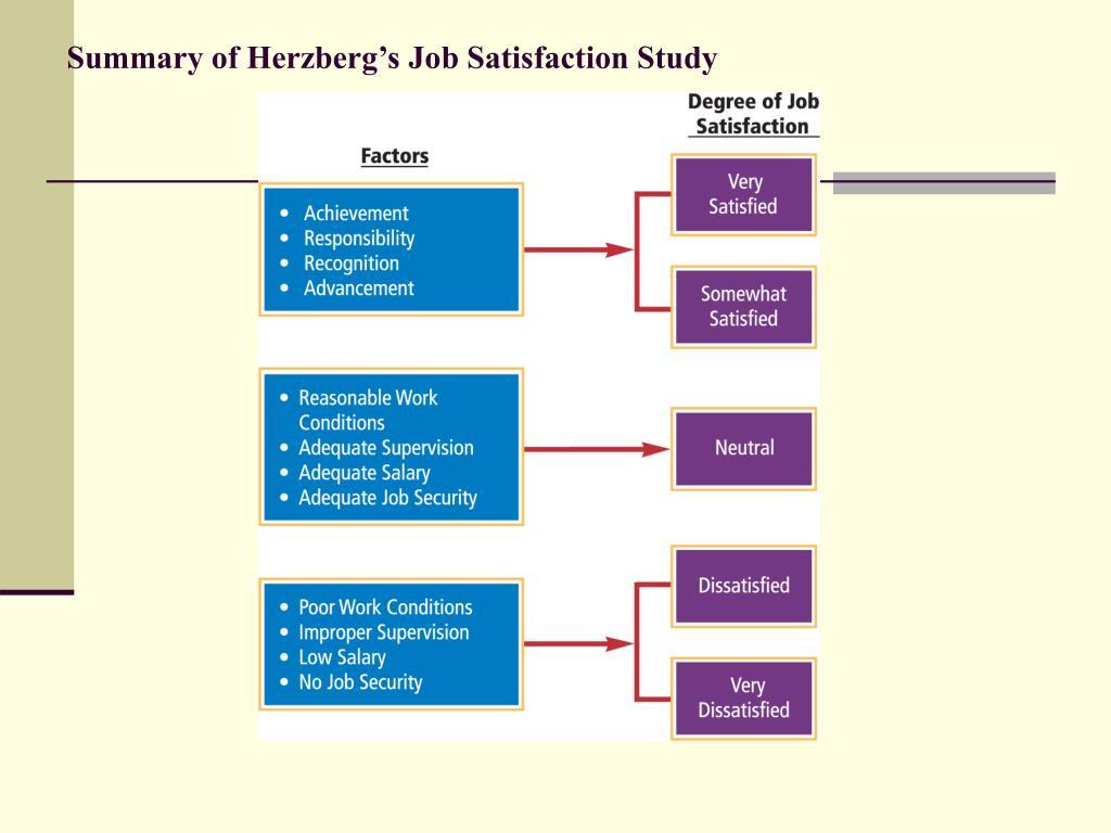 Summary of Herzberg's Job Satisfaction Study
