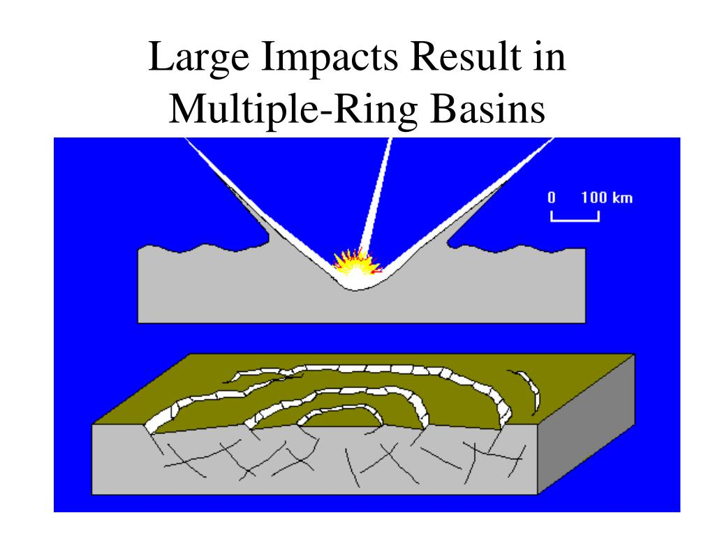 Large Impacts Result in Multiple-Ring Basins
