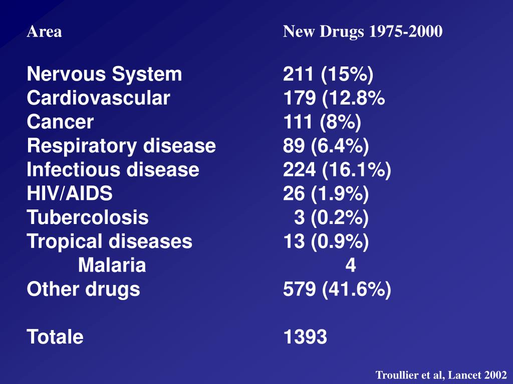 AreaNew Drugs 1975-2000