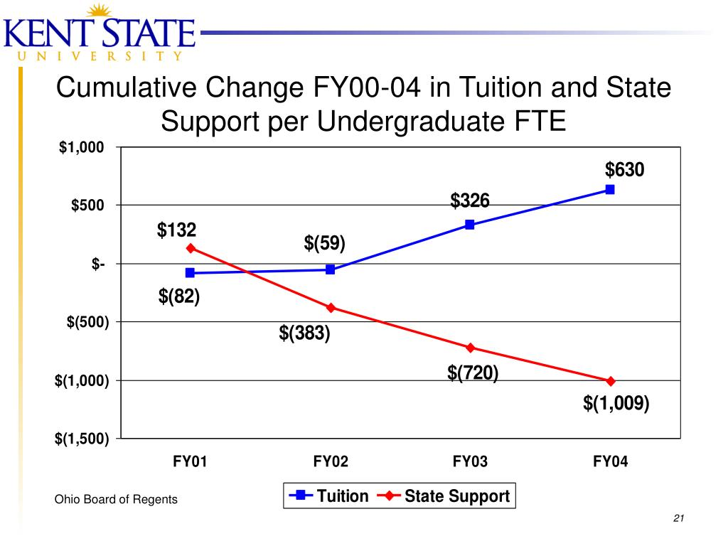 Cumulative Change FY00-04 in Tuition and State Support per Undergraduate FTE