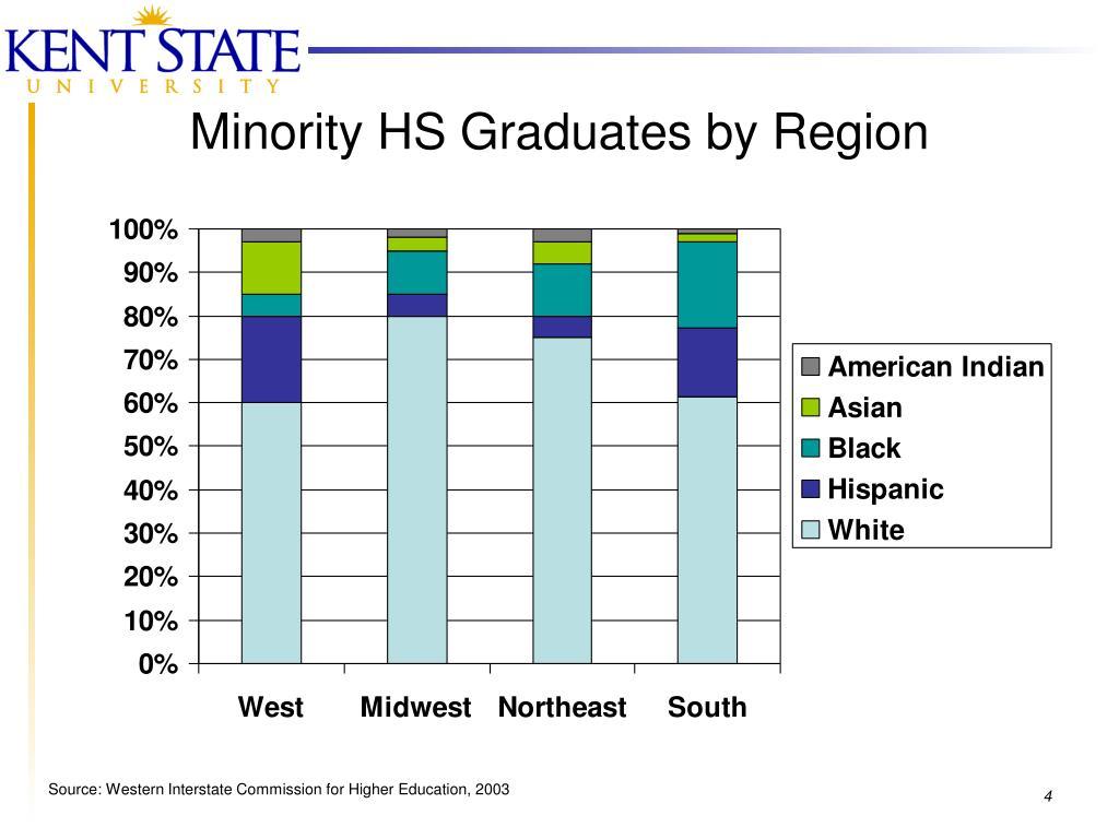 Minority HS Graduates by Region