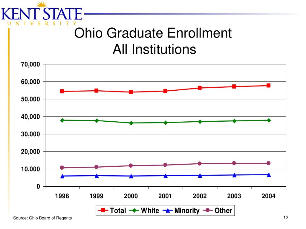 Ohio Graduate Enrollment