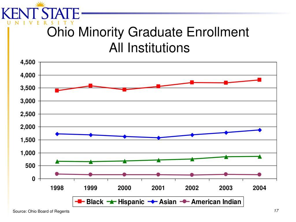 Ohio Minority Graduate Enrollment
