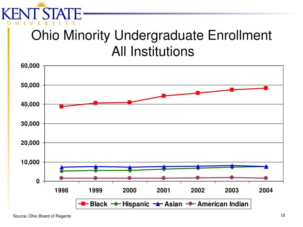 Ohio Minority Undergraduate Enrollment