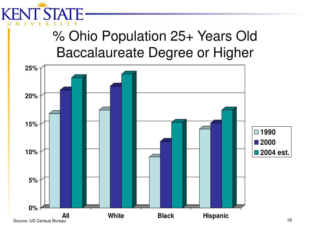 % Ohio Population 25+ Years Old