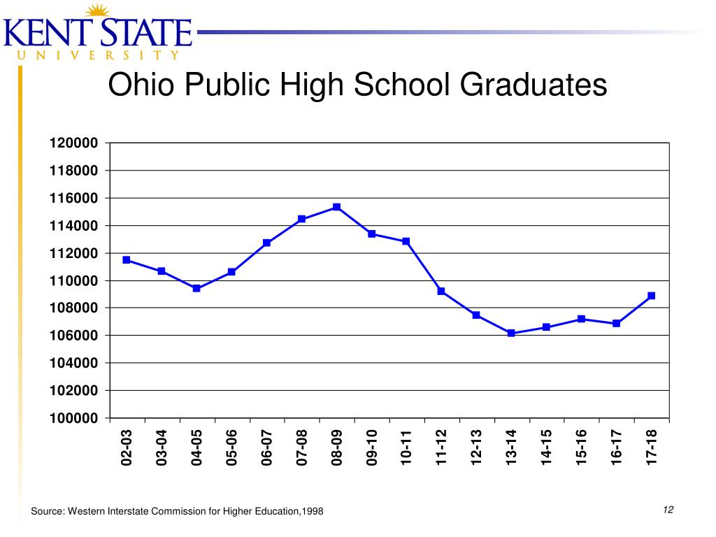Ohio Public High School Graduates