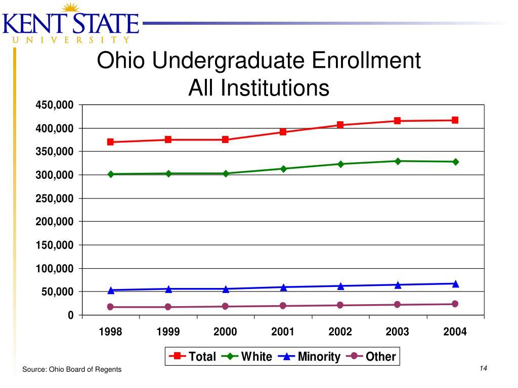 Ohio Undergraduate Enrollment