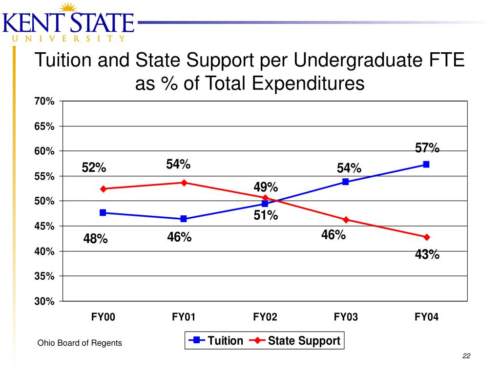 Tuition and State Support per Undergraduate FTE as % of Total Expenditures