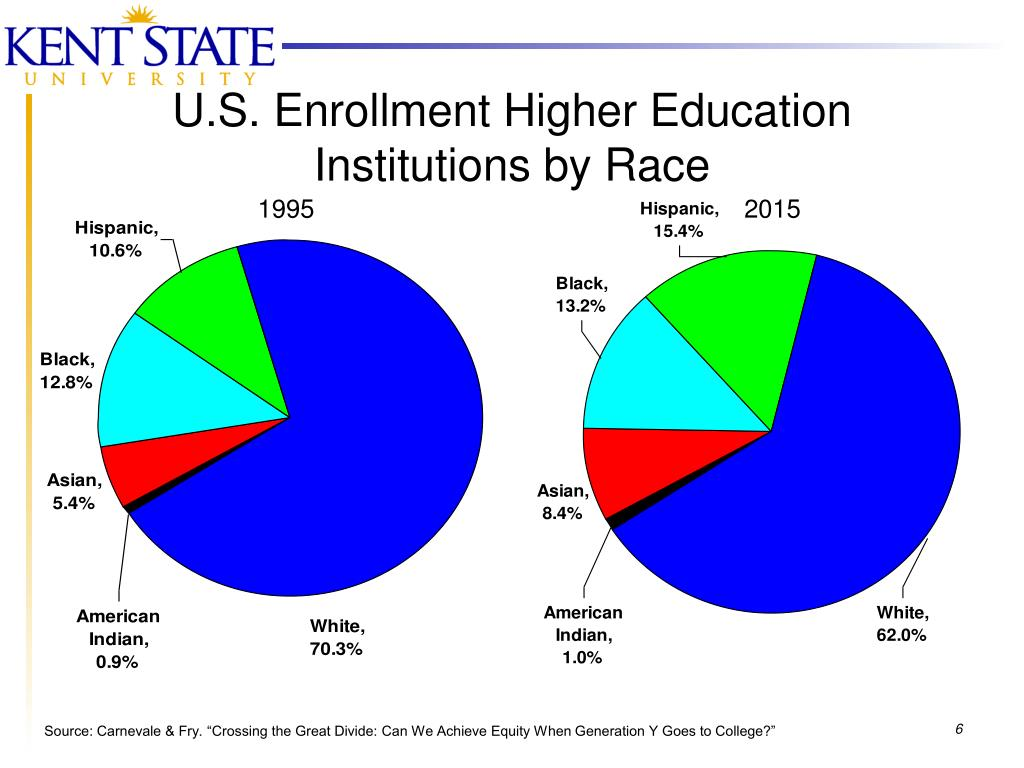 U.S. Enrollment Higher Education Institutions by Race