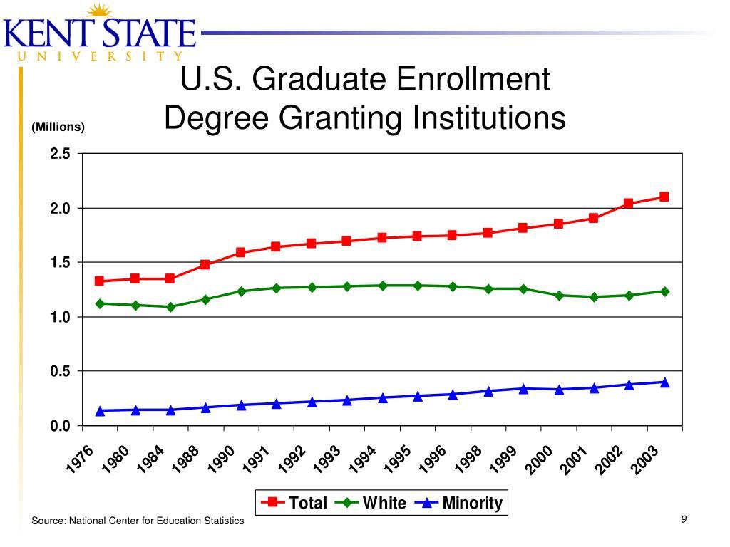 U.S. Graduate Enrollment