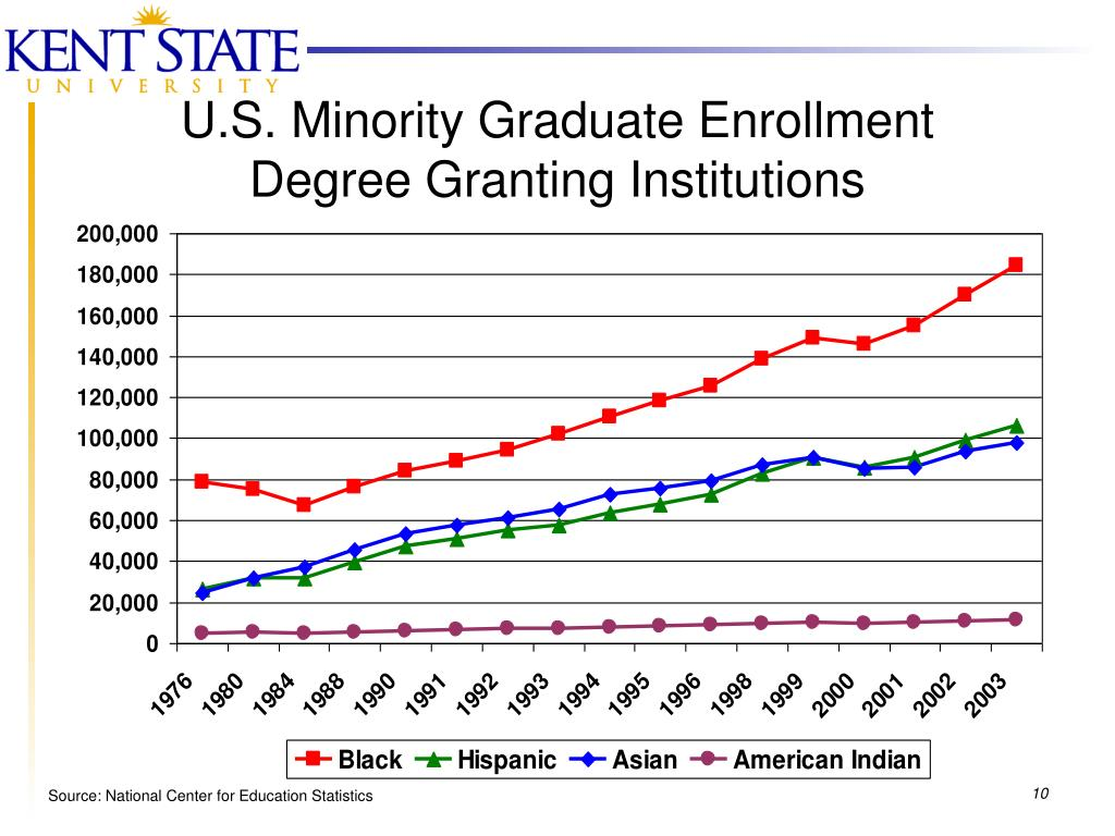 U.S. Minority Graduate Enrollment