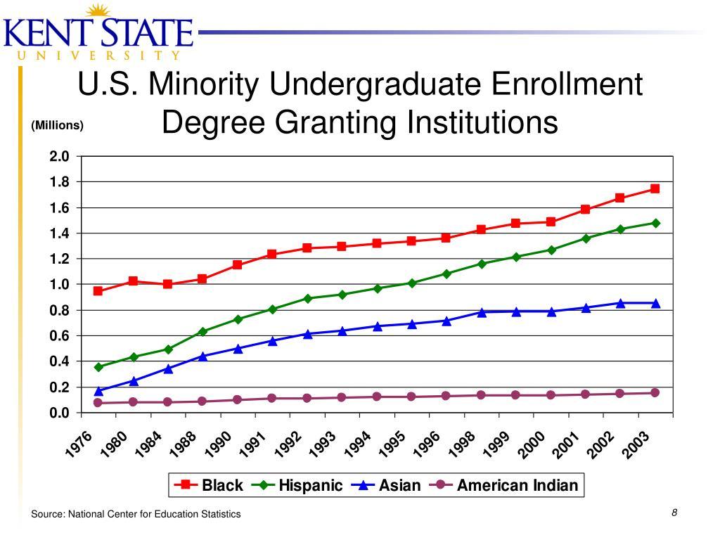 U.S. Minority Undergraduate Enrollment