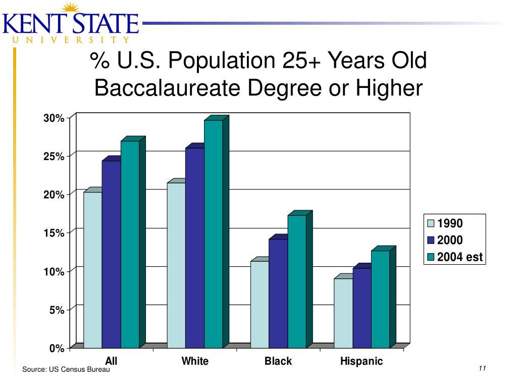 % U.S. Population 25+ Years Old