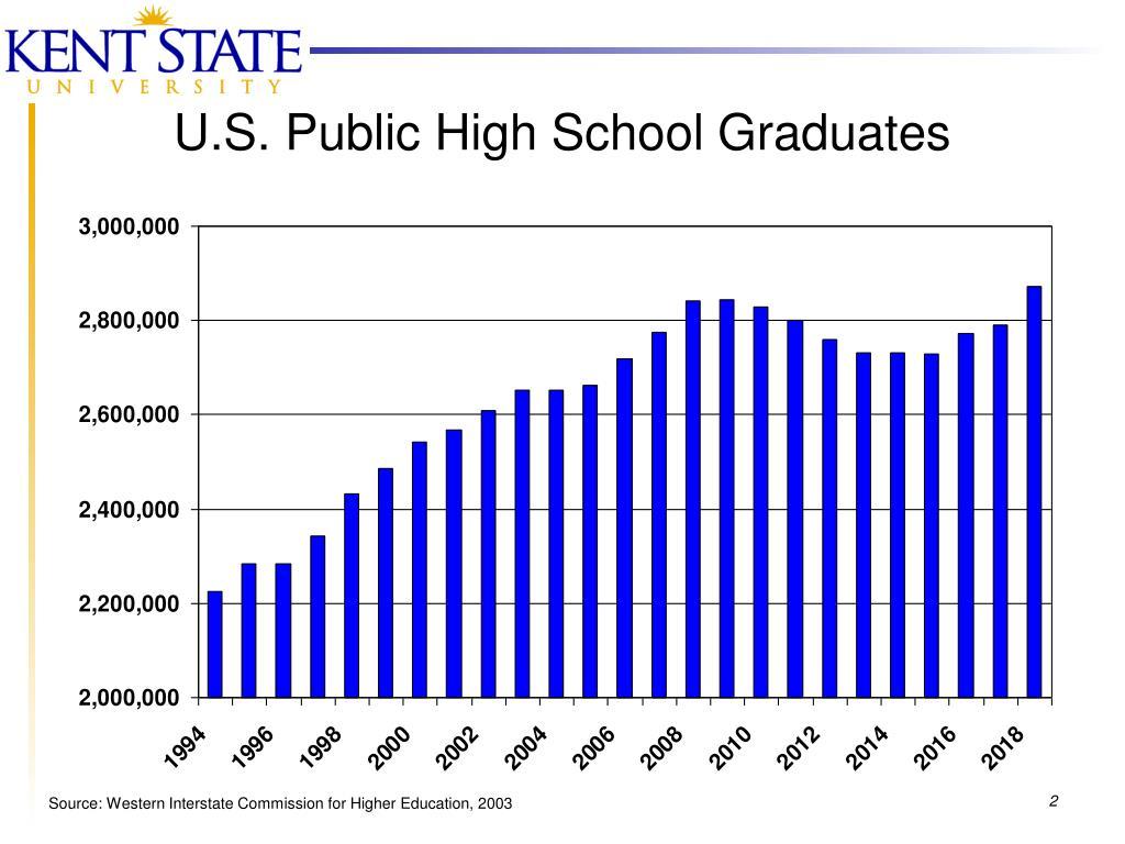 U.S. Public High School Graduates