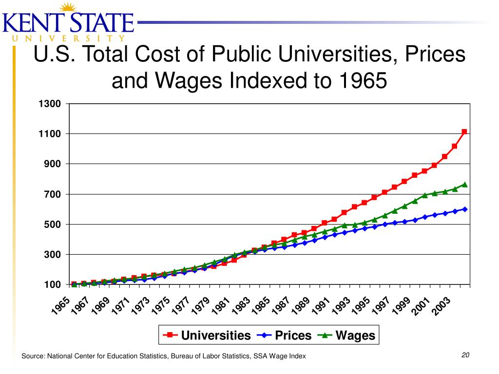 U.S. Total Cost of Public Universities, Prices and Wages Indexed to 1965