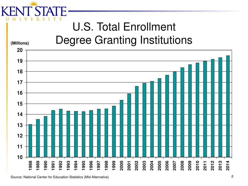 U.S. Total Enrollment