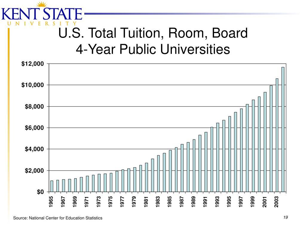 U.S. Total Tuition, Room, Board