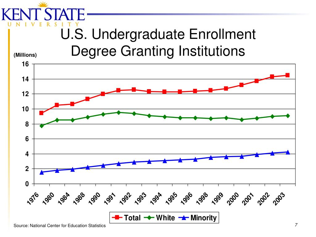 U.S. Undergraduate Enrollment
