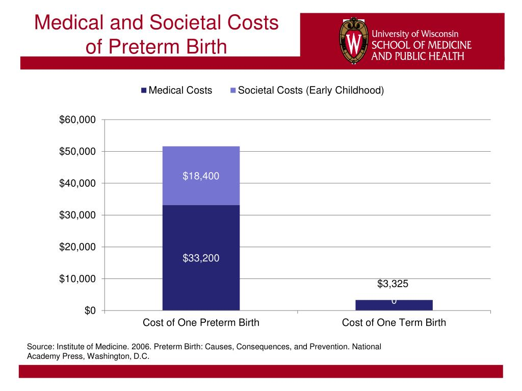 Medical and Societal Costs of Preterm Birth