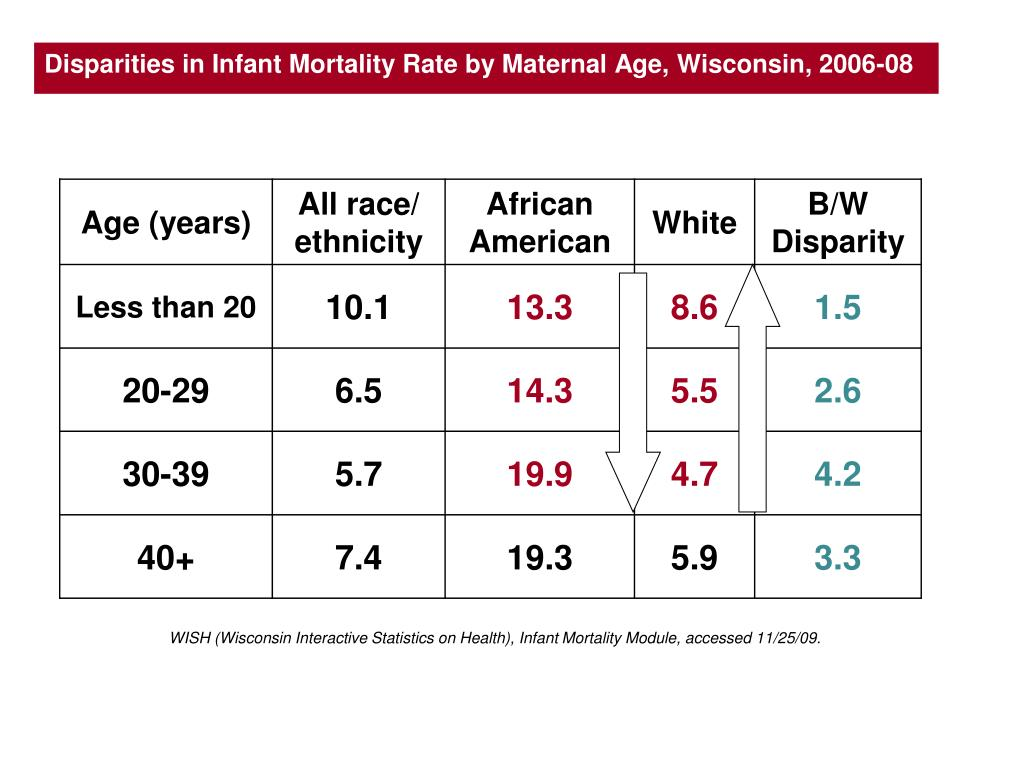 Disparities in Infant Mortality Rate by Maternal Age, Wisconsin, 2006-08