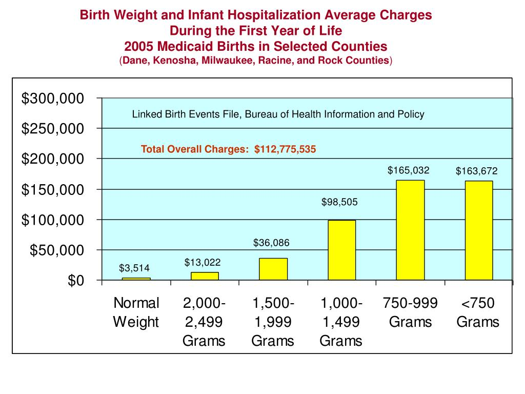 Birth Weight and Infant Hospitalization Average Charges