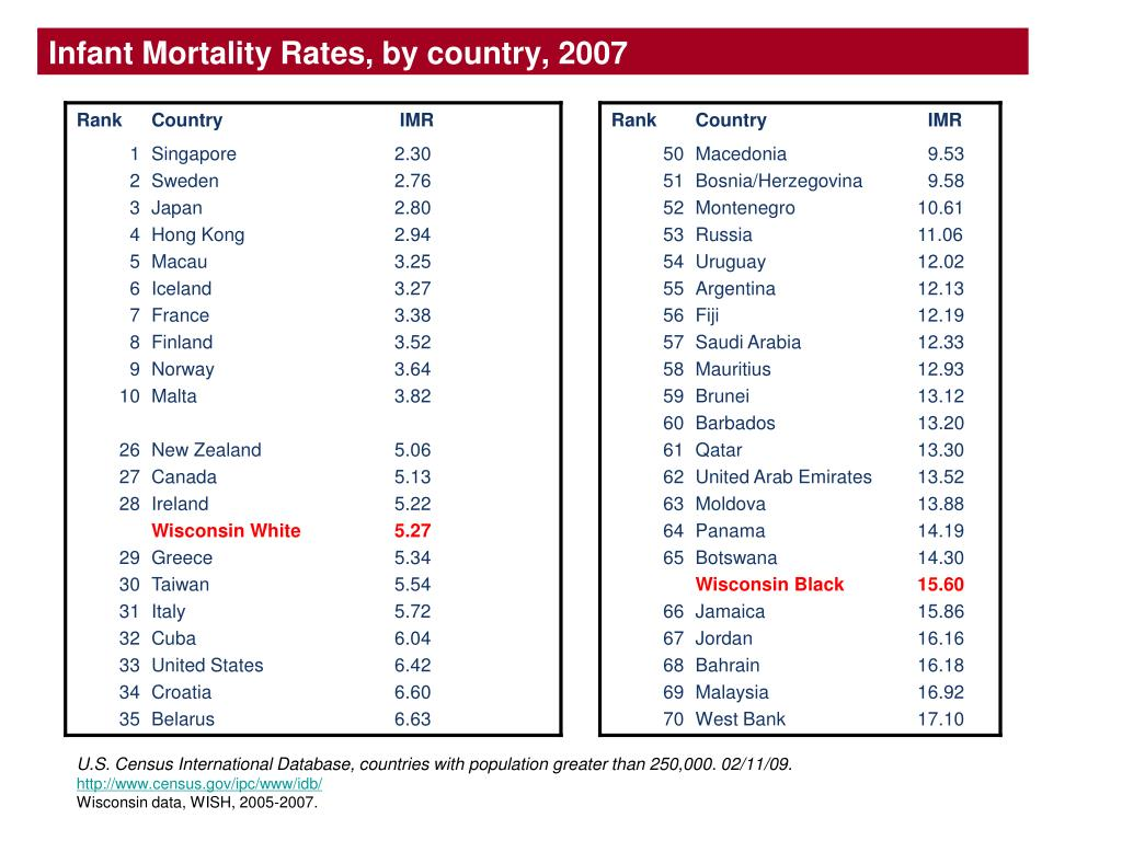 Infant Mortality Rates, by country, 2007