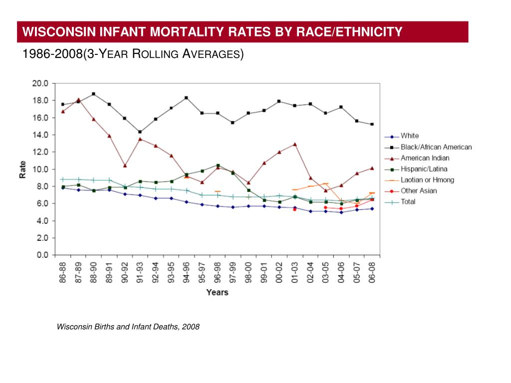 WISCONSIN INFANT MORTALITY RATES BY RACE/ETHNICITY
