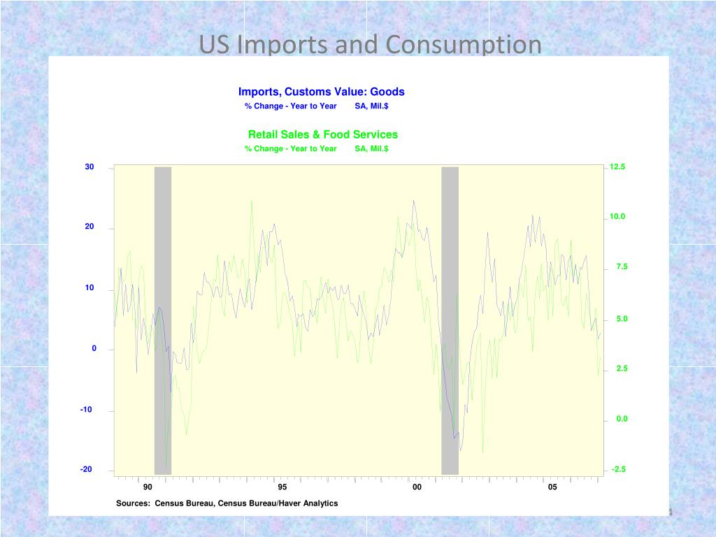 Imports, Customs Value: Goods