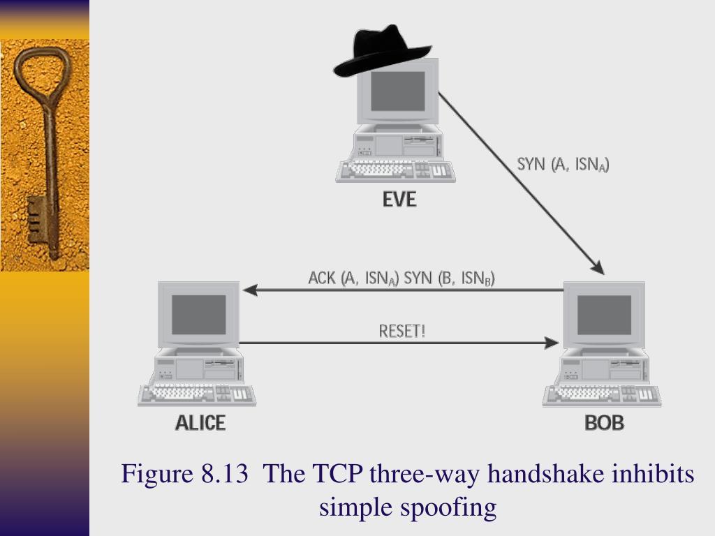 Figure 8.13  The TCP three-way handshake inhibits simple spoofing