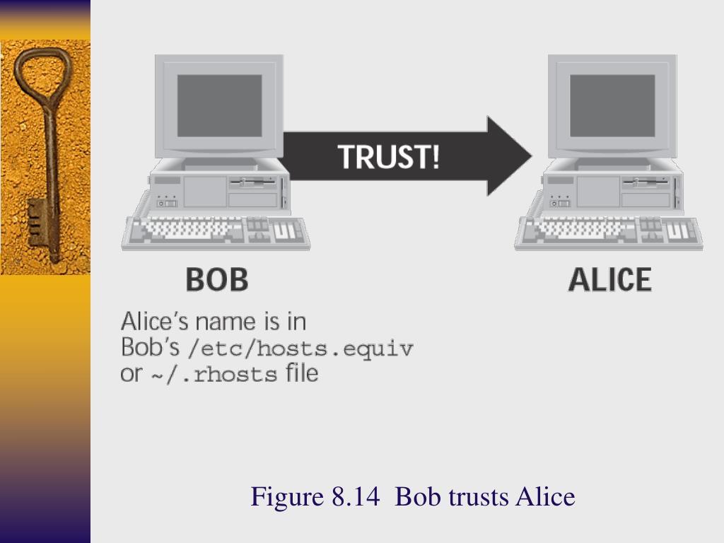 Figure 8.14  Bob trusts Alice