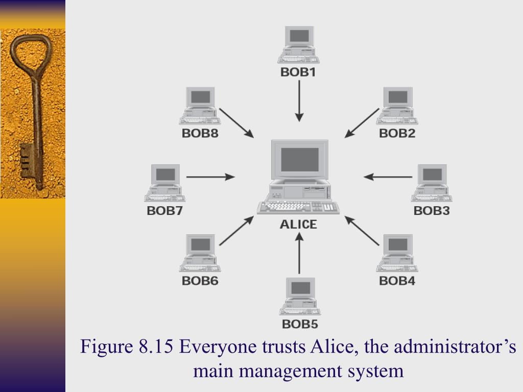 Figure 8.15 Everyone trusts Alice, the administrator's main management system