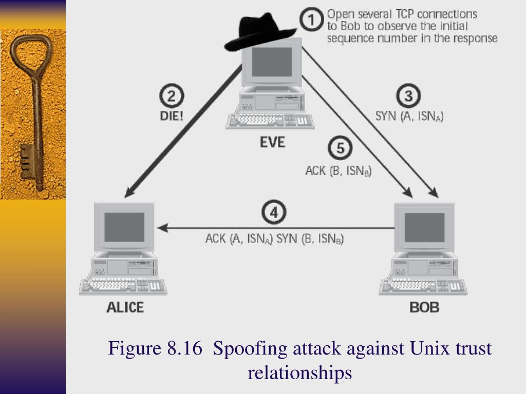 Figure 8.16  Spoofing attack against Unix trust relationships