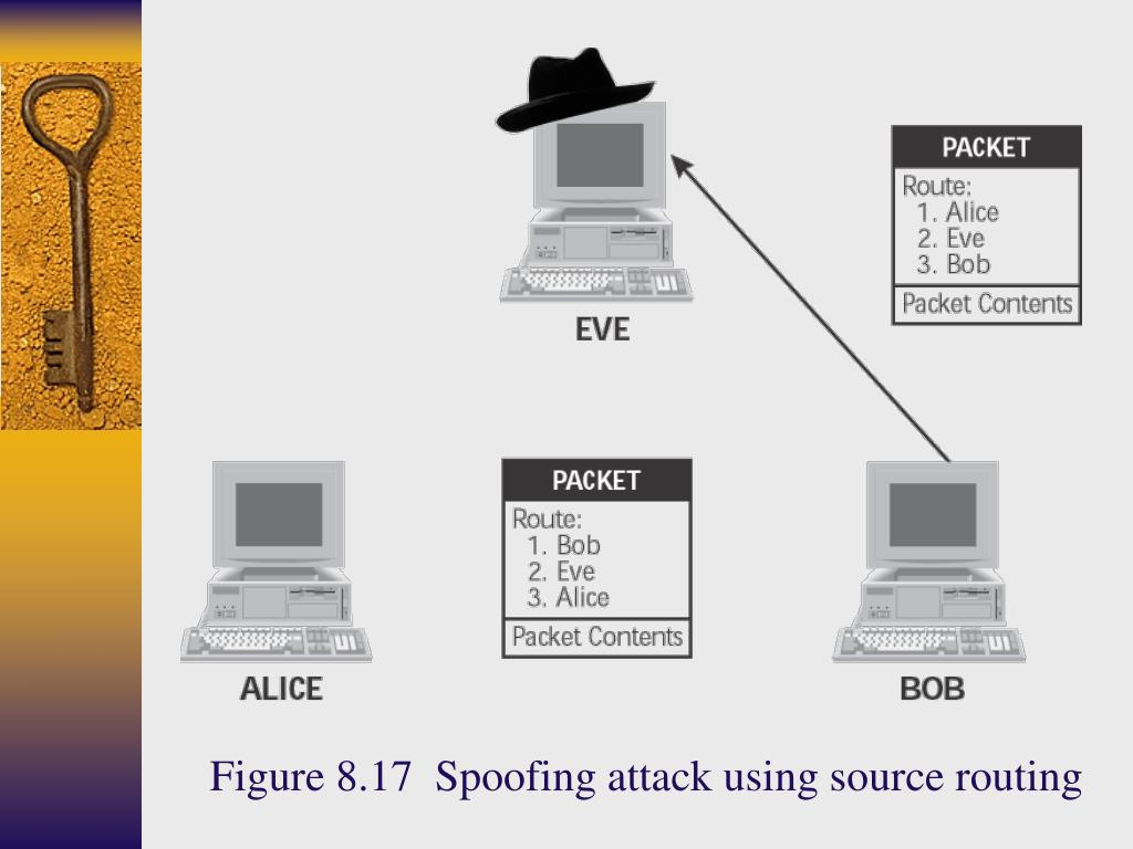 Figure 8.17  Spoofing attack using source routing