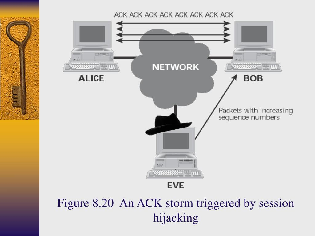 Figure 8.20  An ACK storm triggered by session hijacking