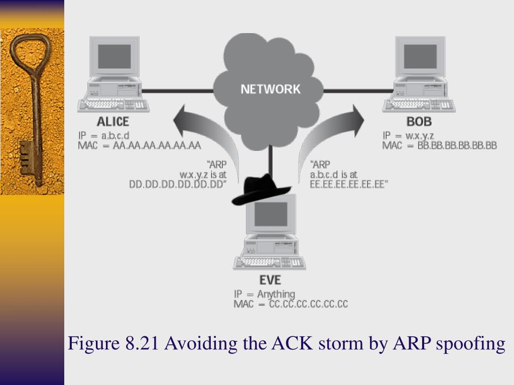 Figure 8.21 Avoiding the ACK storm by ARP spoofing