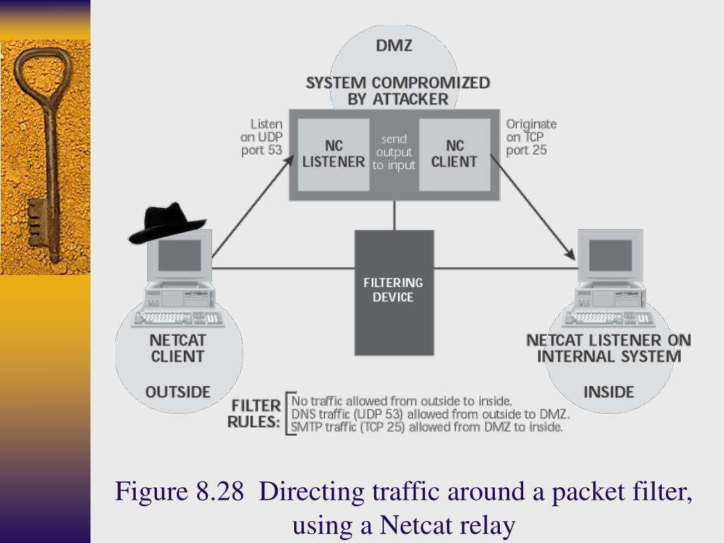 Figure 8.28  Directing traffic around a packet filter, using a Netcat relay