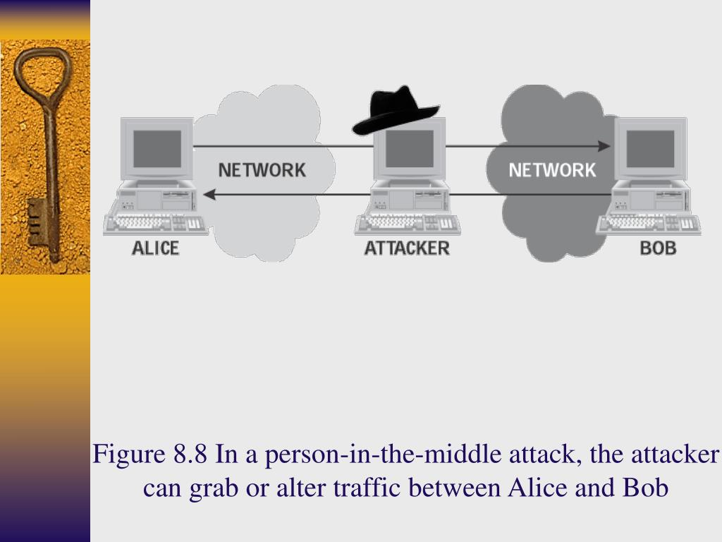 Figure 8.8 In a person-in-the-middle attack, the attacker can grab or alter traffic between Alice and Bob