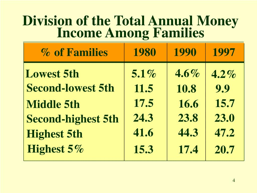Division of the Total Annual Money Income Among Families