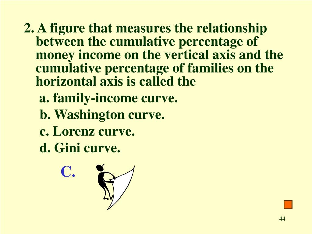 2. A figure that measures the relationship between the cumulative percentage of money income on the vertical axis and the cumulative percentage of families on the horizontal axis is called the