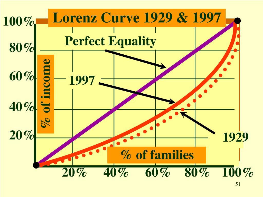 Lorenz Curve 1929 & 1997