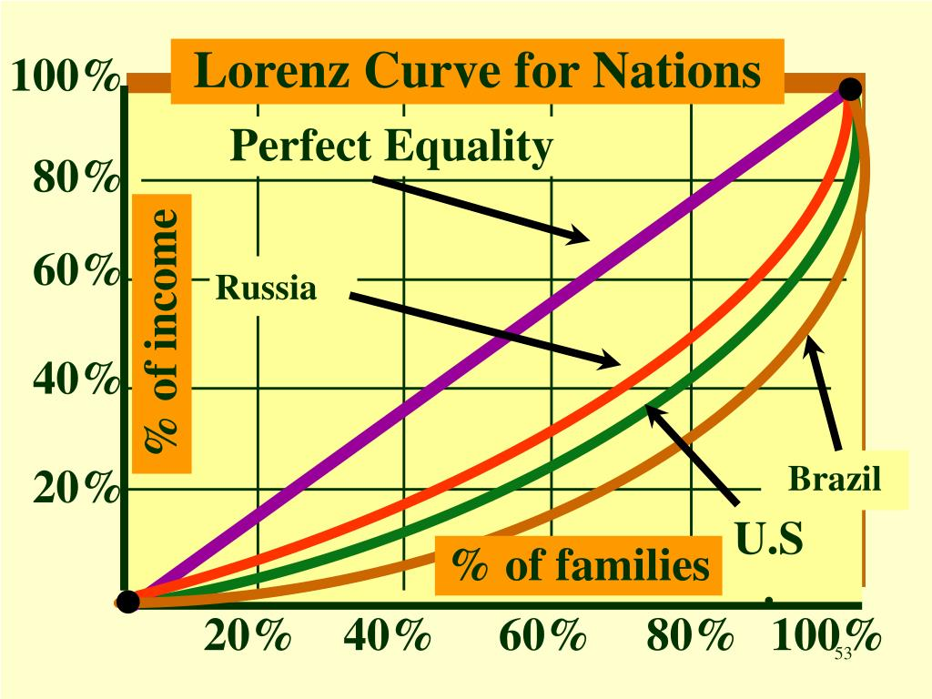 Lorenz Curve for Nations