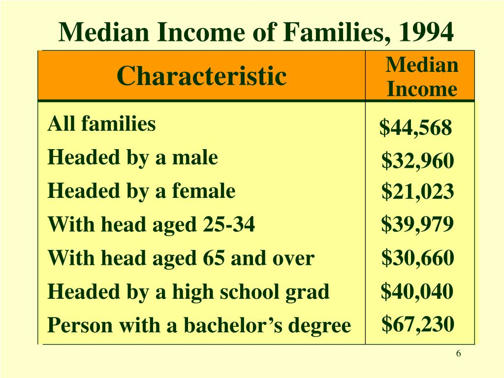 Median Income of Families, 1994
