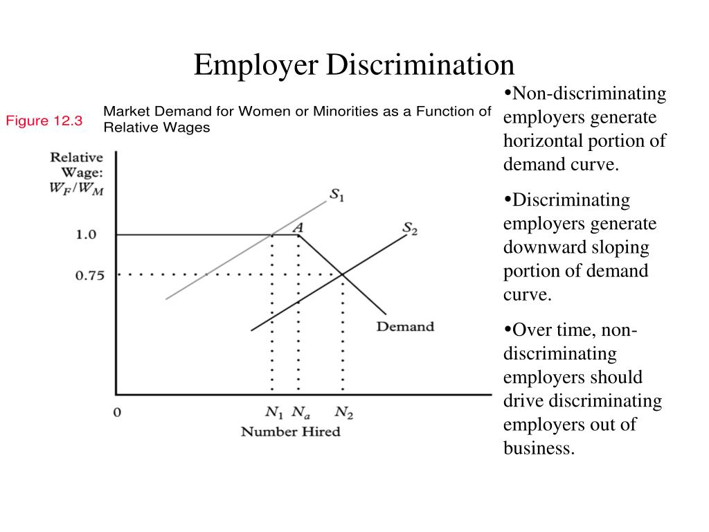 Employer Discrimination