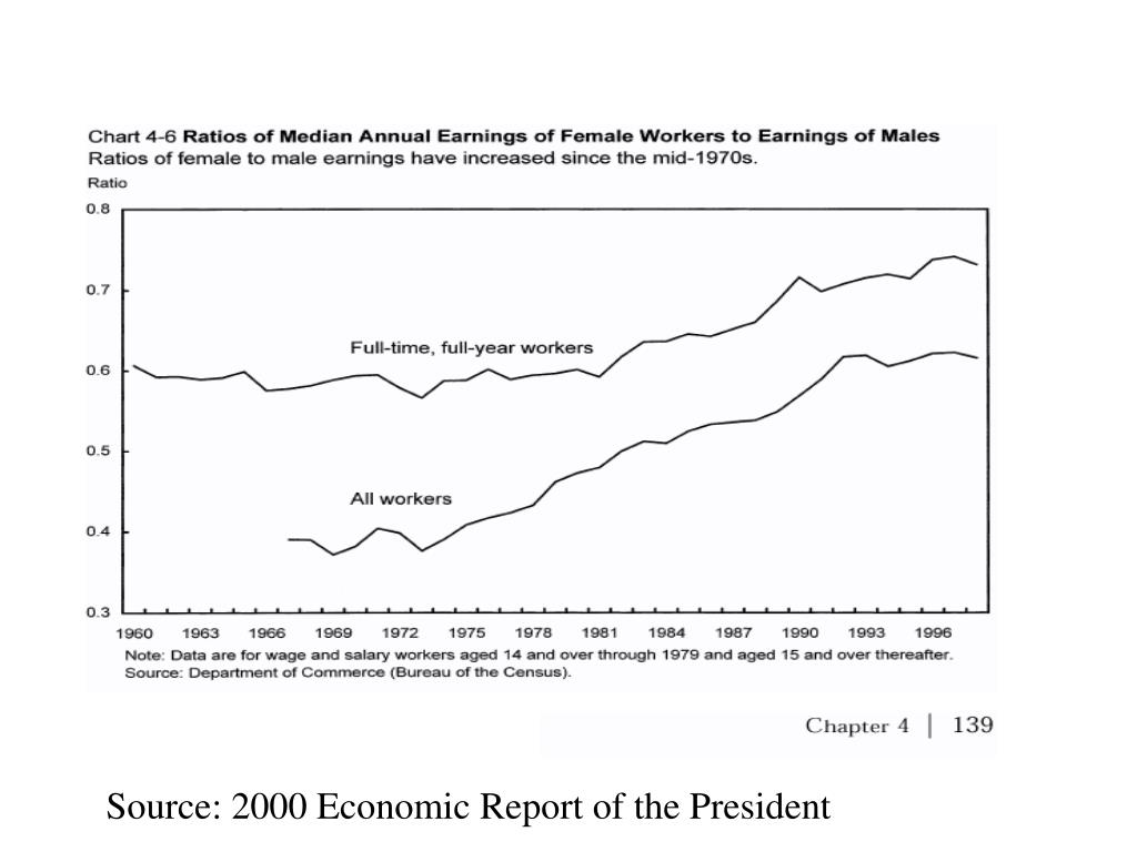 Source: 2000 Economic Report of the President