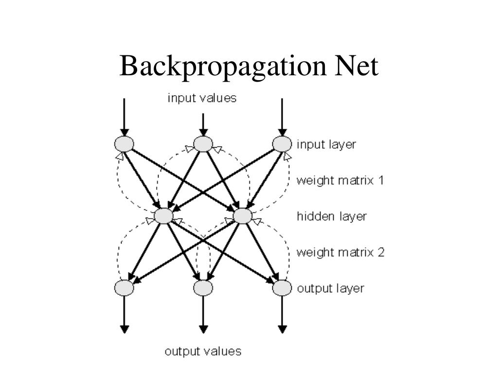 Backpropagation Net