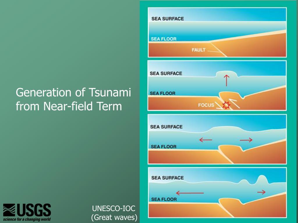 Generation of Tsunami